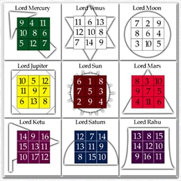 Numerology Yantra for all Numbers and Planets