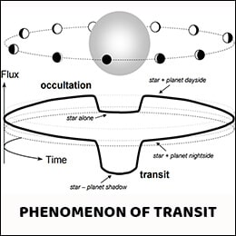 The Phenomenon of Transit