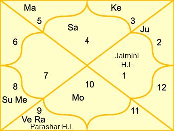 indira-gandhi-jaimini-method