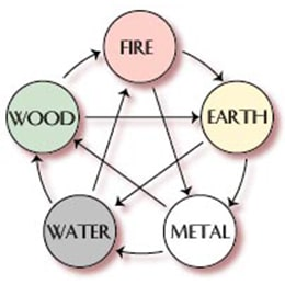 Importance of Five Elements in Vastu