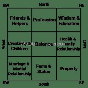 Five Main Elements of Fengshui