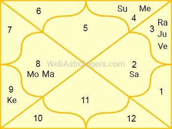 Example Horoscopee