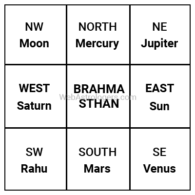 Planets and Direction