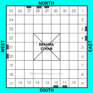 Position of Main Door According to Vastu Chakra