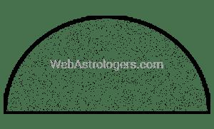 Semi Circular Plot