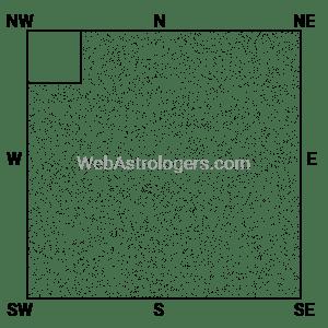 Plot with reduced Vayavya (Northwest)