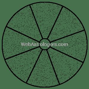 Wheel Shaped Plot