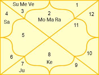 Chart of Rahu Ashtakvarga