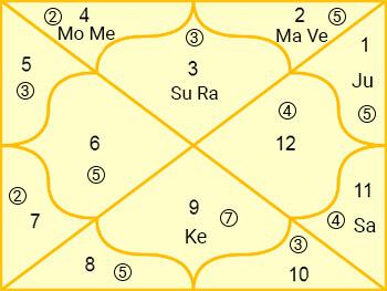 Ashtakvarga Chart